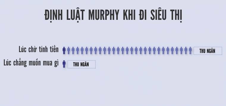 Hình Định luật Murphy khi đi siêu thị